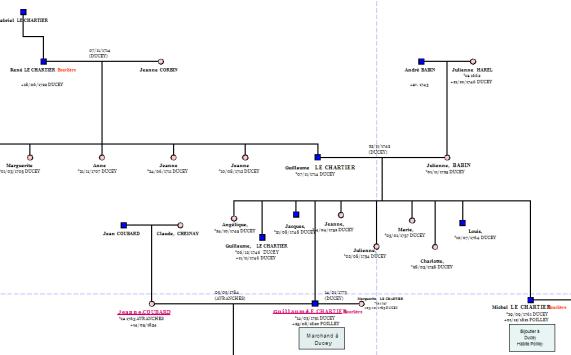 Po_arbre_genealogique_Lechartier_G